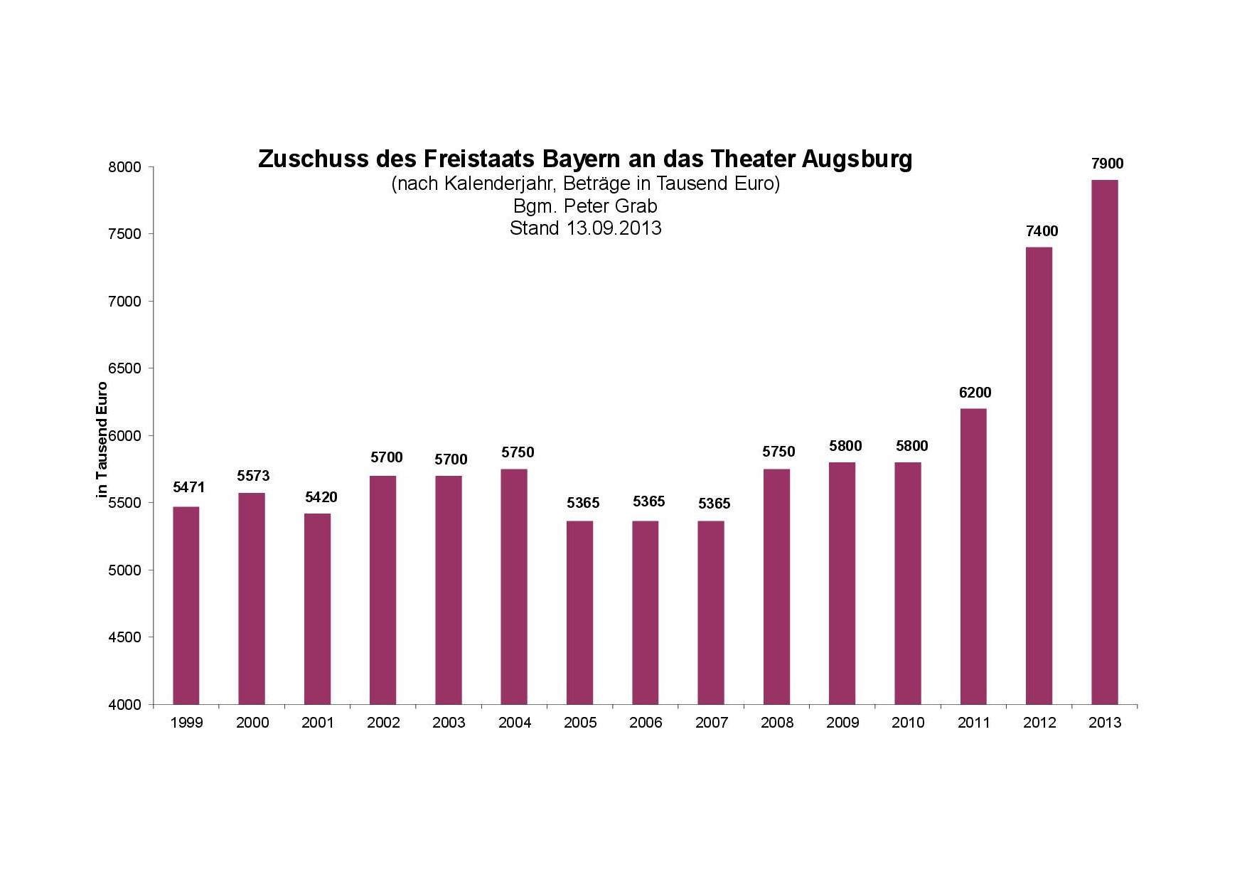 Zuschuss Freistaat Bayern an Theater Augsburg, Stand 13.9.2013